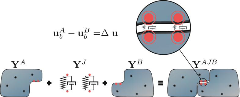 Using SEMM to Identify the Joint Dynamics in Multiple Degrees of