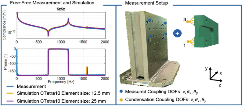 Workpiece Coupling in Machine Tools Using Experimental-Analytical