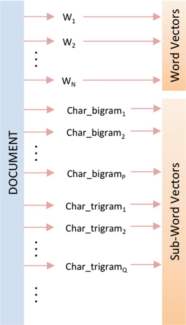 Distributed Representations | SpringerLink