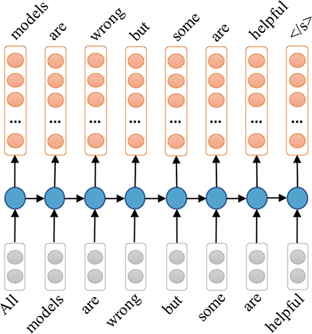 Recurrent Neural Networks | SpringerLink