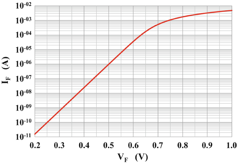 Fig. P2