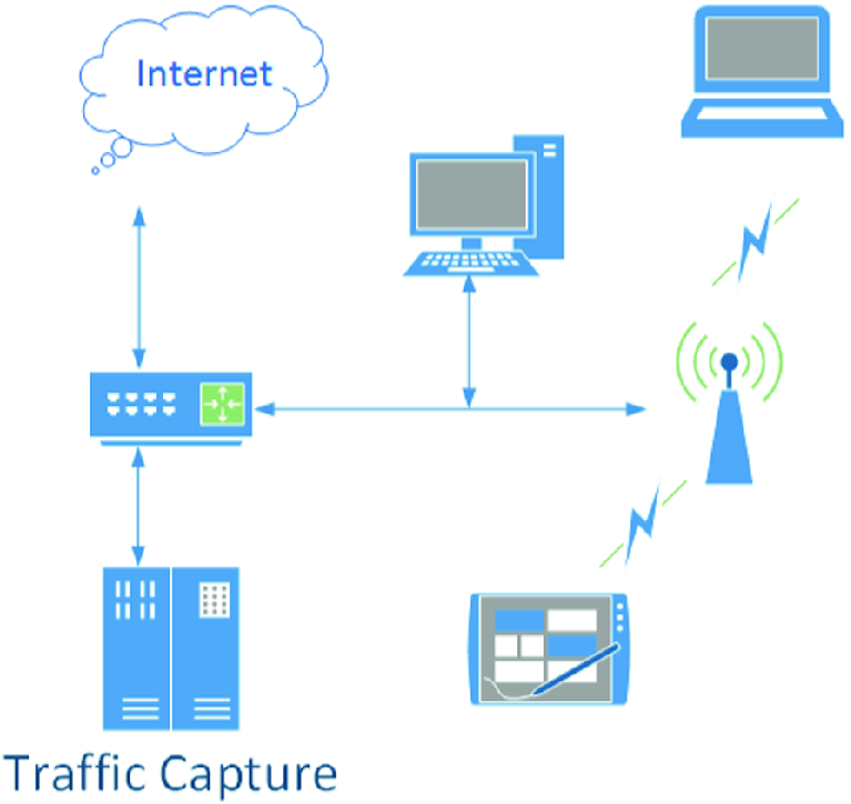 A Systematic Framework for Malicious Traffic Detection Based