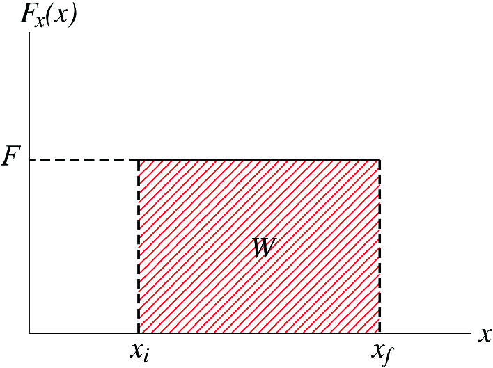 Fig. 4.5