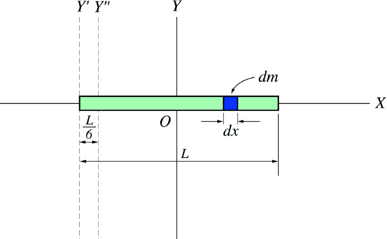 Fig. 7.16