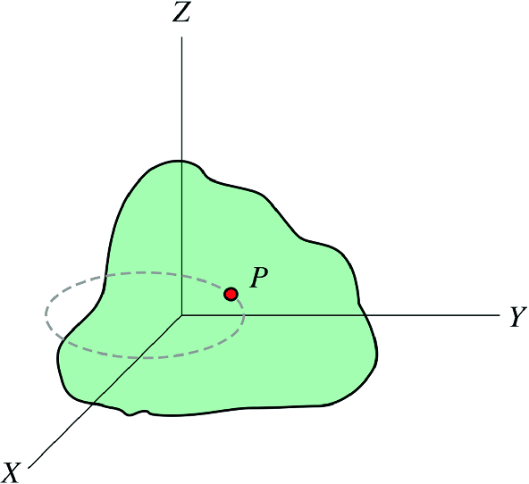 Fig. 7.1