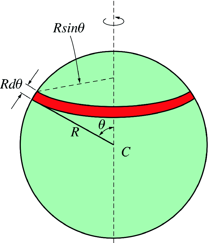 Fig. 7.20