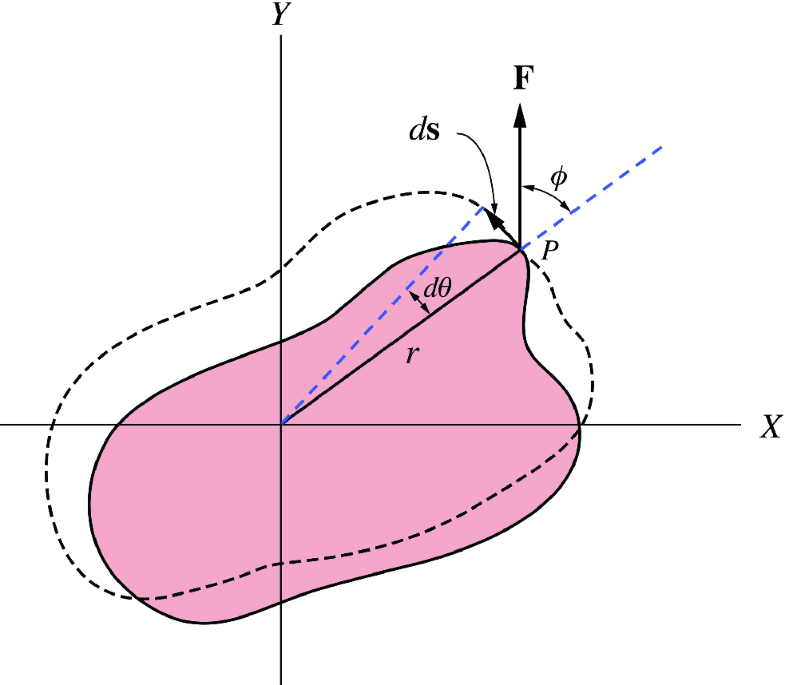 Fig. 7.21