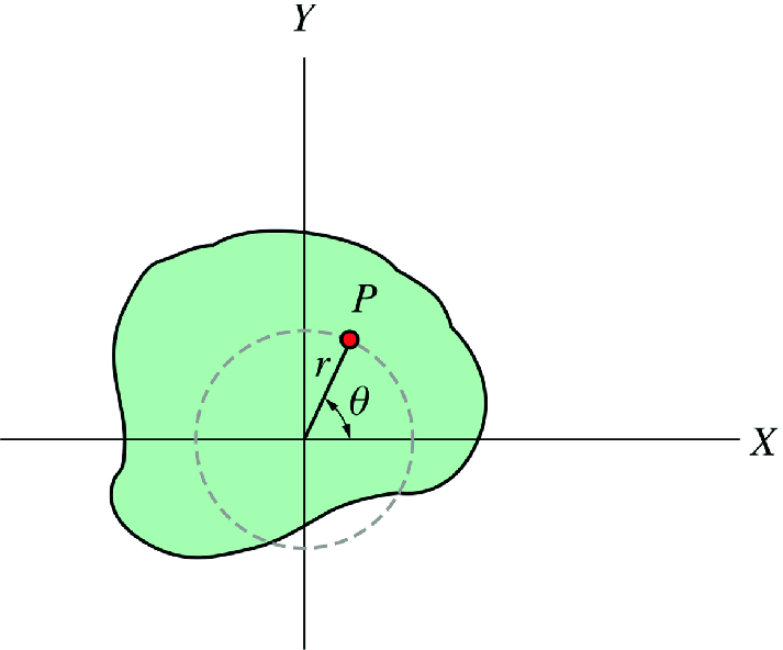 Fig. 7.2
