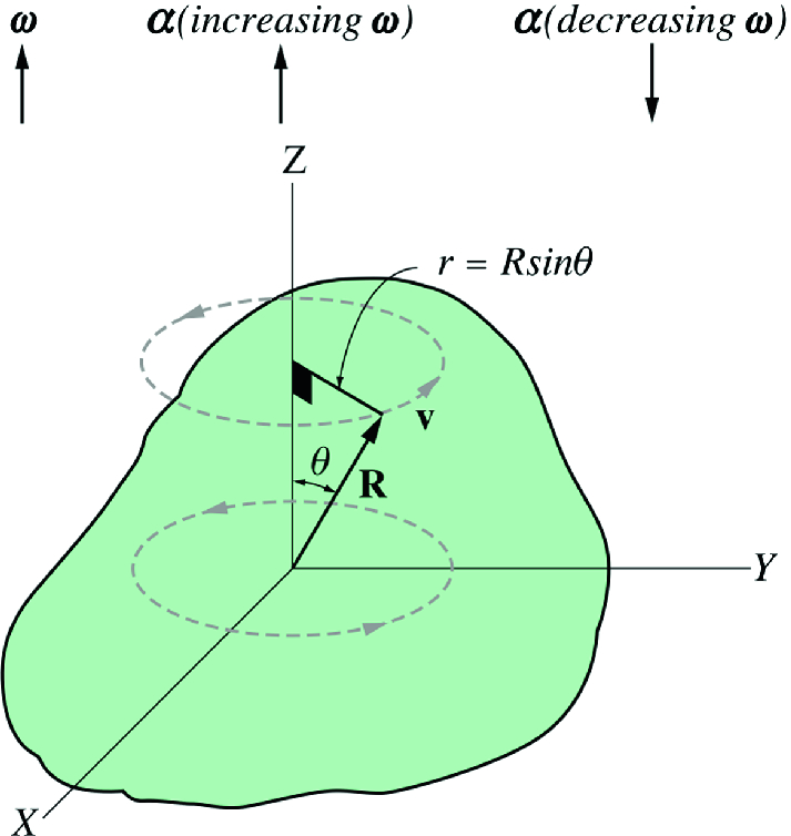 Fig. 7.9