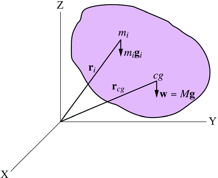 Fig. 8.13
