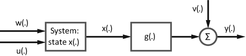 Fig. 11.6