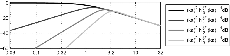 Fig. 6.5