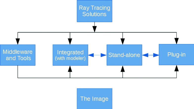 Ray-Tracing Programs and Plug-ins | SpringerLink