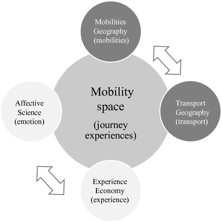 Tourist Mobility as an Experience Maker: Understanding the