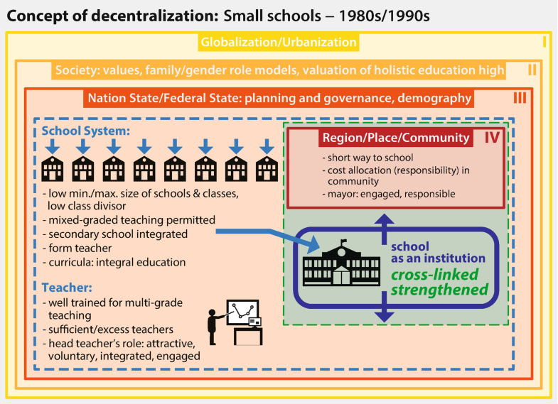 A Multilevel View of Small Schools: Changing Systems in