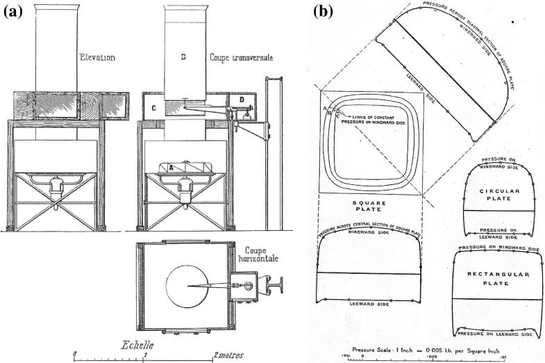 Wind And Aerodynamics Springerlink