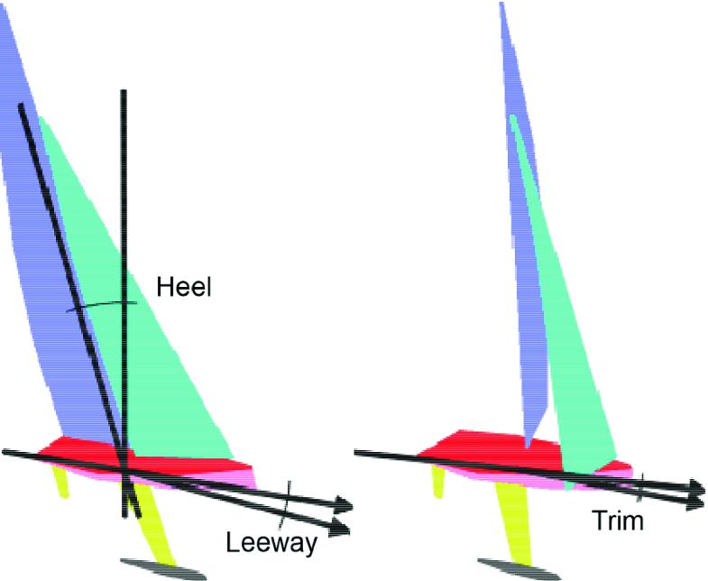 Wind and Aerodynamics | SpringerLink