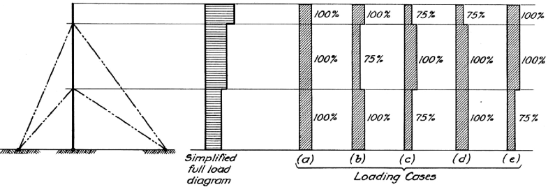 Wind Actions and Effects on Structures   SpringerLink