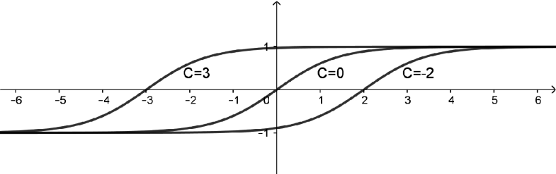 Fig. 9.1