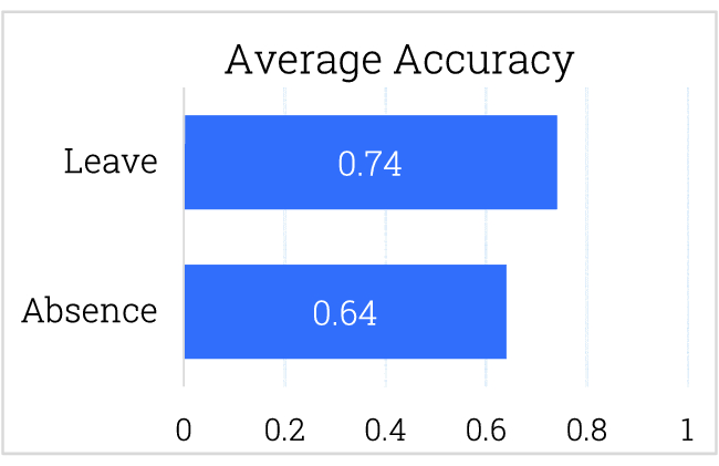 Automated Prediction of Relevant Key Performance Indicators for ...