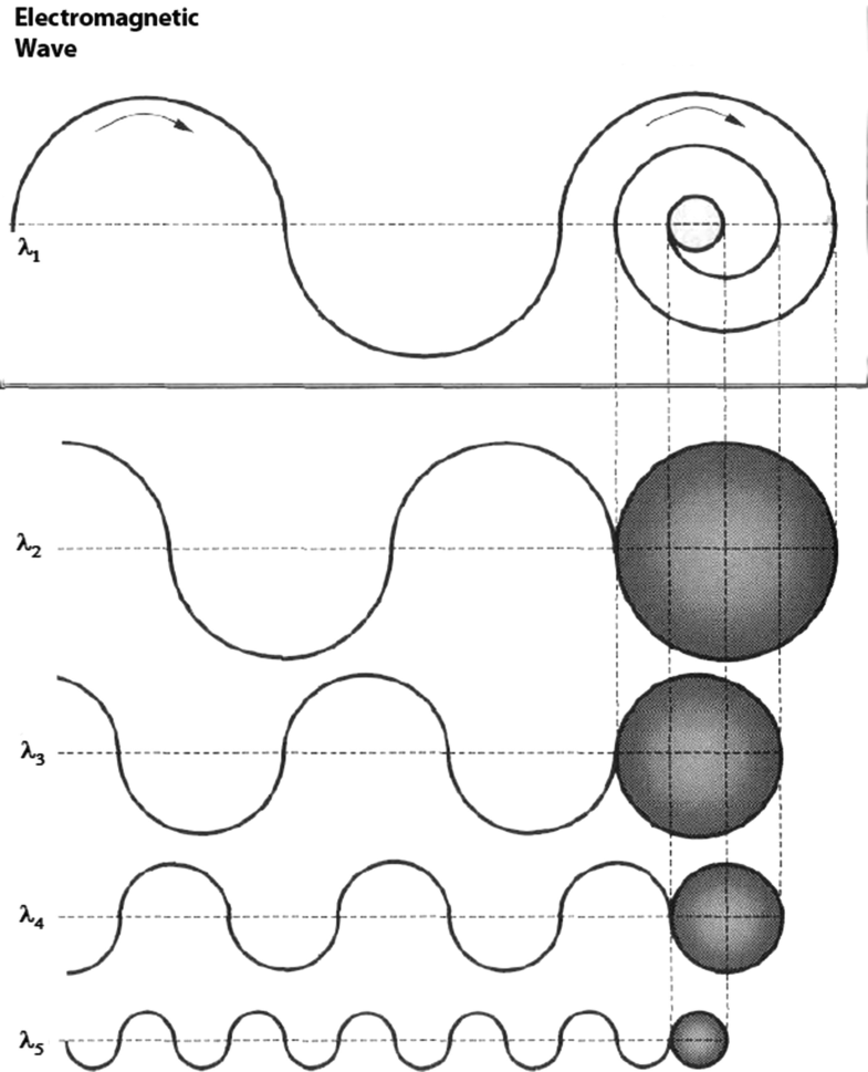 All About Wave Equations | SpringerLink