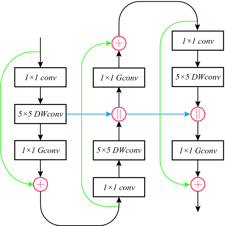 Cross Connected Network for Efficient Image Recognition | SpringerLink
