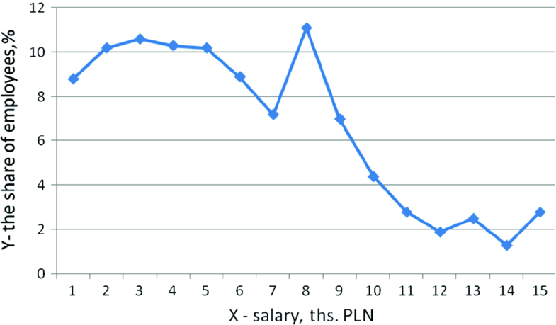 An Analysis of Wage Distribution Equality Dynamics in Poland