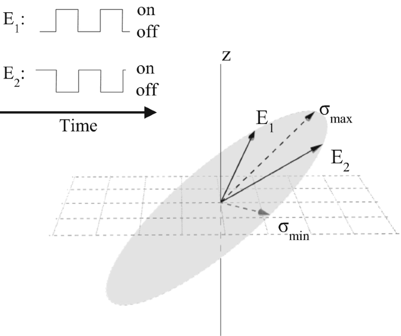 Fig. 10.5