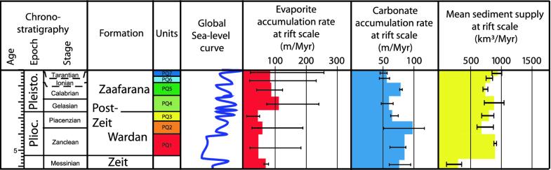 Source-to-Sink Analysis of the Plio-Pleistocene Deposits in