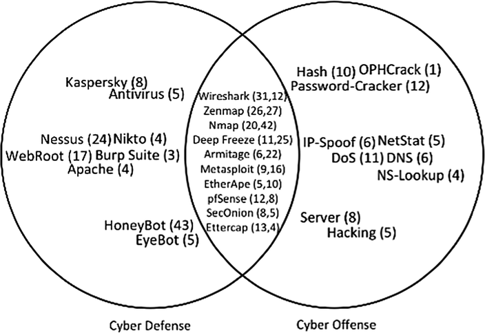 Consciousness of Cyber Defense: Boundary Objects for