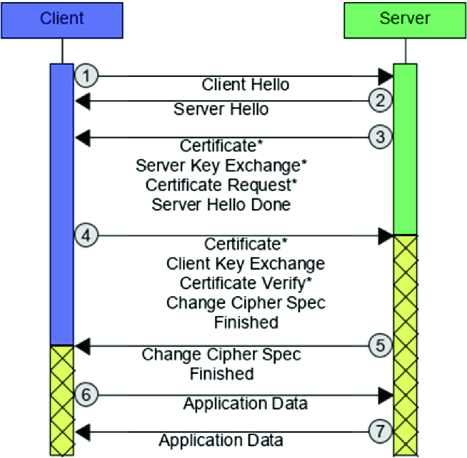 Lost in TLS? No More! Assisted Deployment of Secure TLS