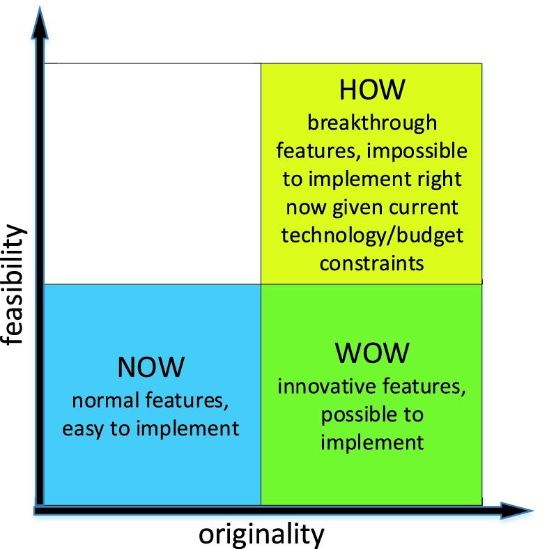 Adopting Collaborative Games into Agile Software Development