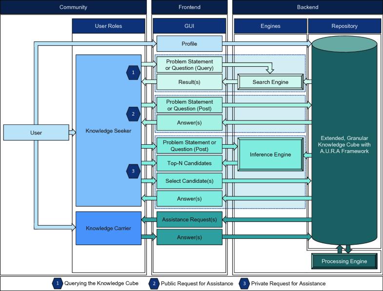 Knowledge Carrier Finder System   SpringerLink