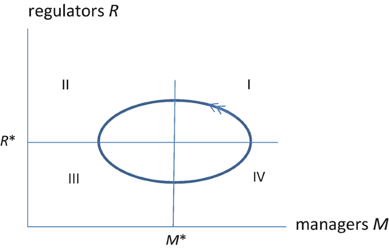 Fig. 13.6