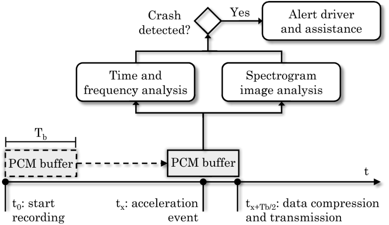 Car Accident Detection And Reconstruction Through Sound Analysis