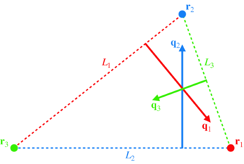 Fig. 4.2