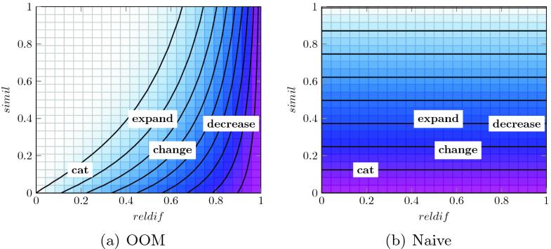 Semantic Oppositeness Embedding Using an Autoencoder-Based
