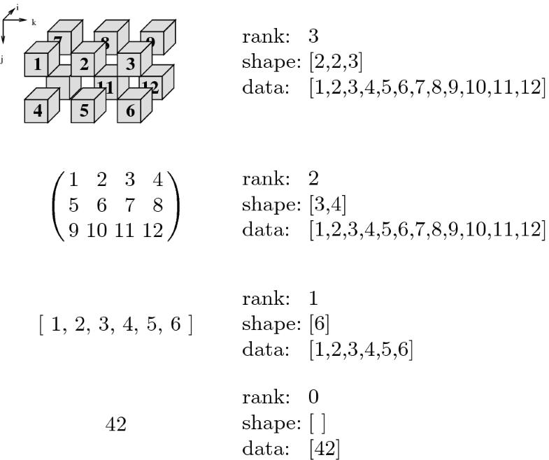Single Assignment C (SAC) | SpringerLink