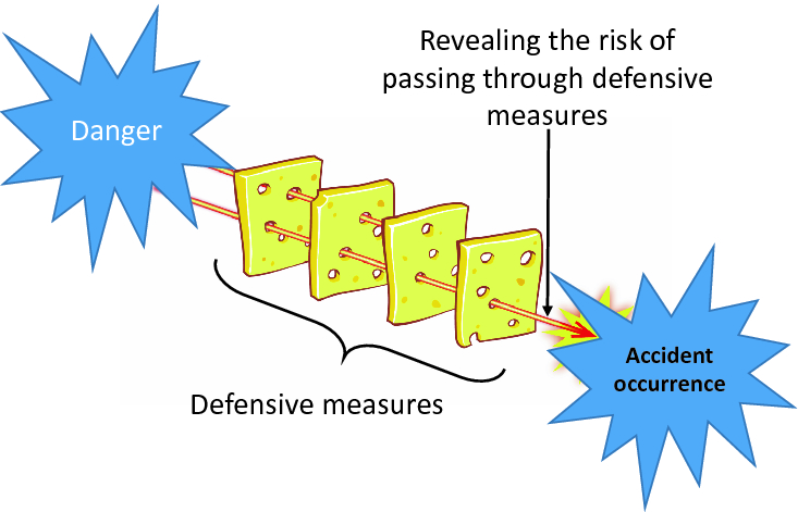 Concept Proposal Of Multi Layer Defense Security Countermeasures