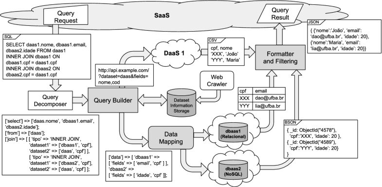 Interoperability Between SaaS and Data Layers: Enhancing the MIDAS