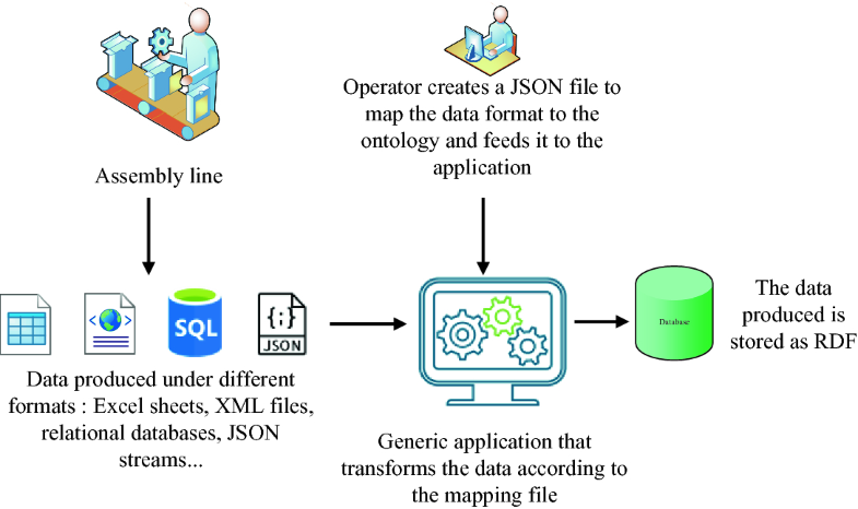 A Method for Converting Current Data to RDF in the Era of