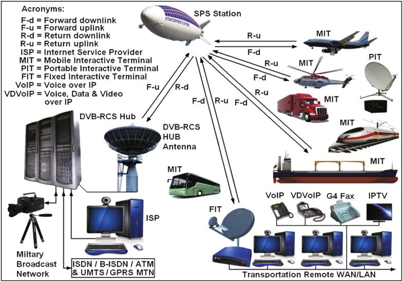 integral 5 I5 SID DECT Sender Modul mit Basisstation