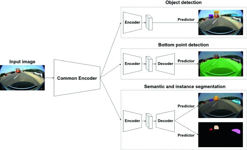 Low-Complexity Scene Understanding Network   SpringerLink