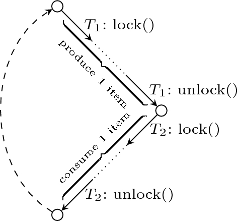 Extracting Safe Thread Schedules from Incomplete Model Checking ...