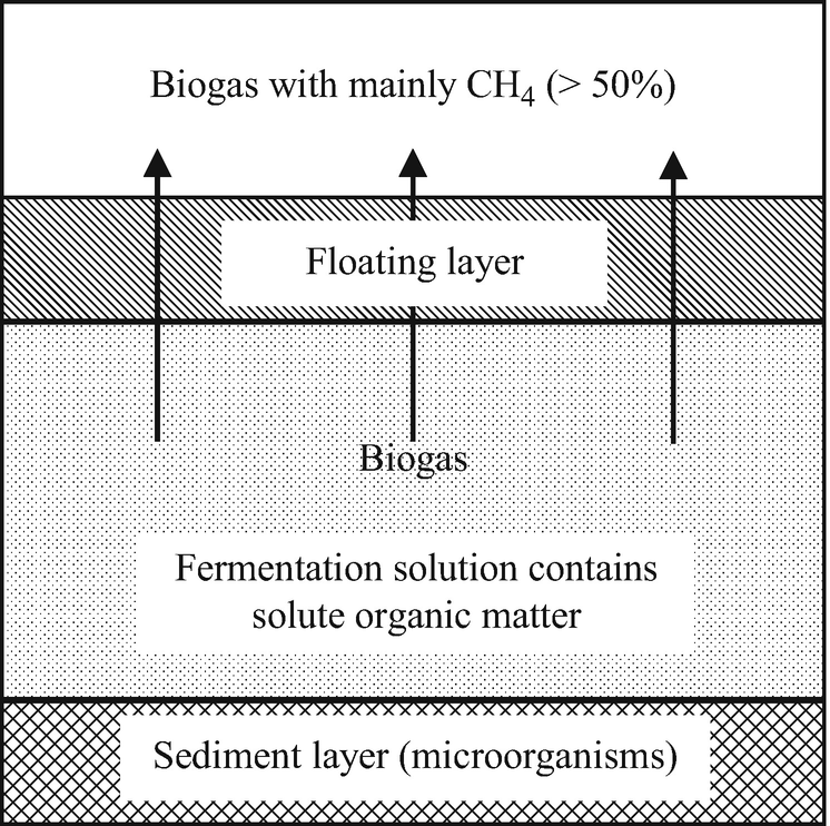 Fig. 5.3