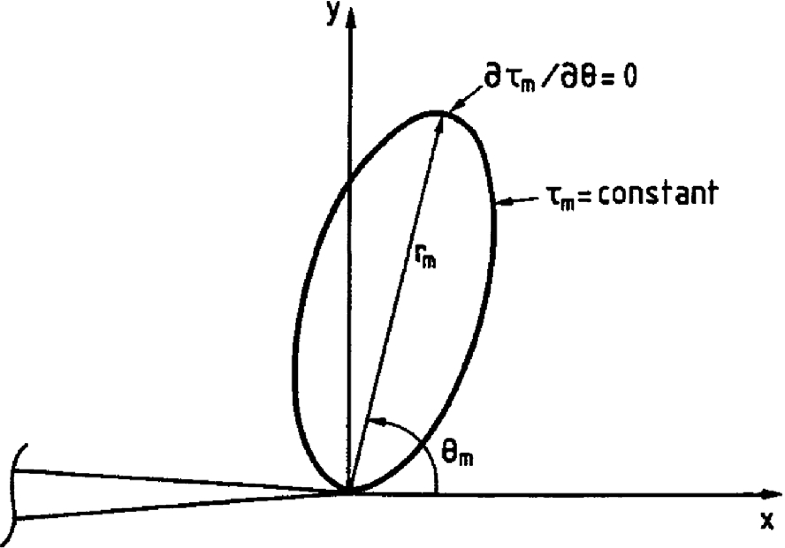 Fig. 2.22