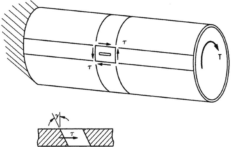Fig.7.22