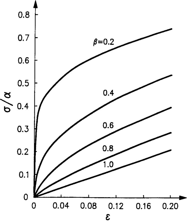 Fig.8.7