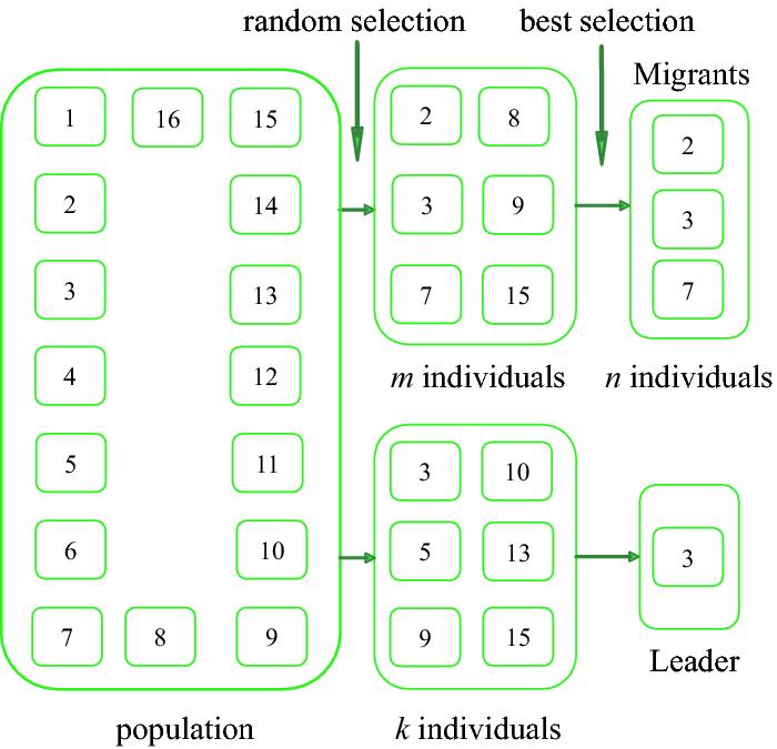Soma T3a For Solving The 100 Digit Challenge Springerlink