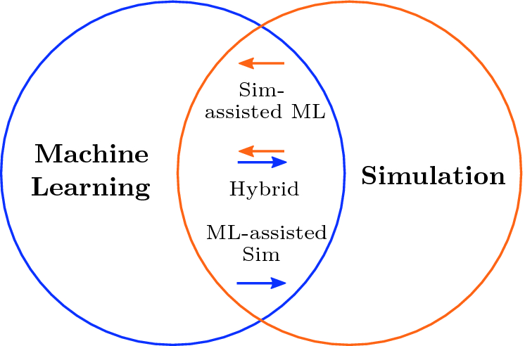 Combining Machine Learning and Simulation to a Hybrid Modelling ...